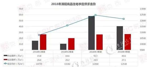 2018逆市而上 2019年的溧阳房价还会涨吗?