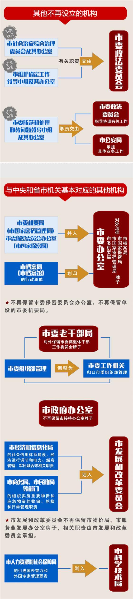 一张图读懂溧阳市机构改革方案