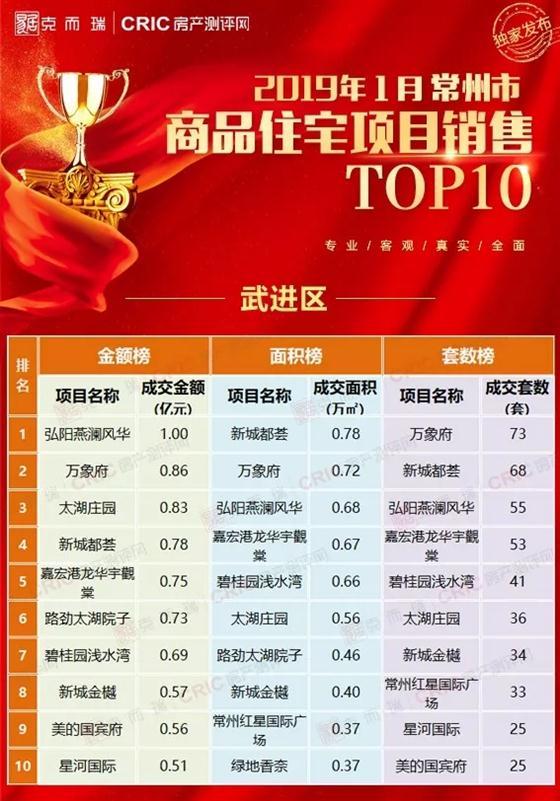 1月住宅销售榜出炉 溧阳人购买最多的是这些楼盘
