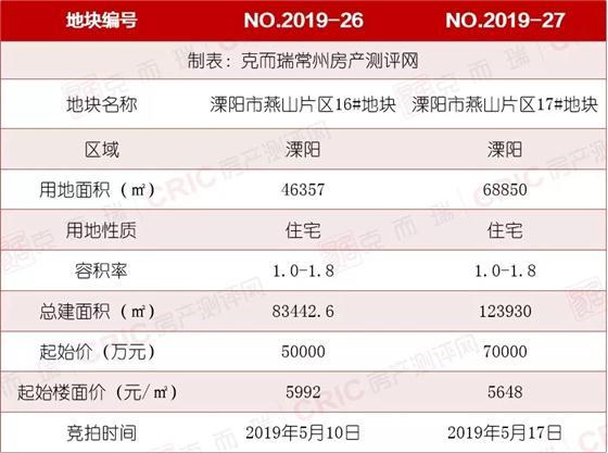 2019年溧阳燕山新区首挂地 起始楼面价不到6千