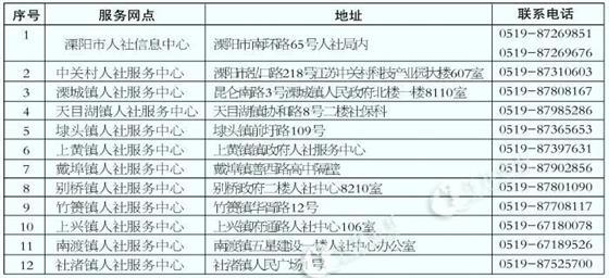 关于停用溧阳市职工基本医疗保险医保卡的通告