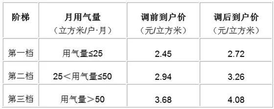 关于溧阳市居民用管道天然气拟调价格表的公告