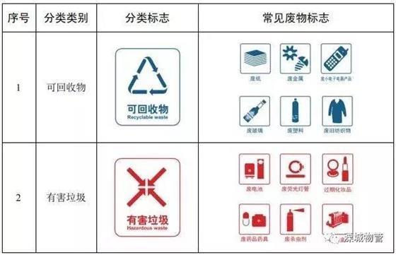 溧阳年内启动生活垃圾分类!垃圾到底怎么分、怎么扔?