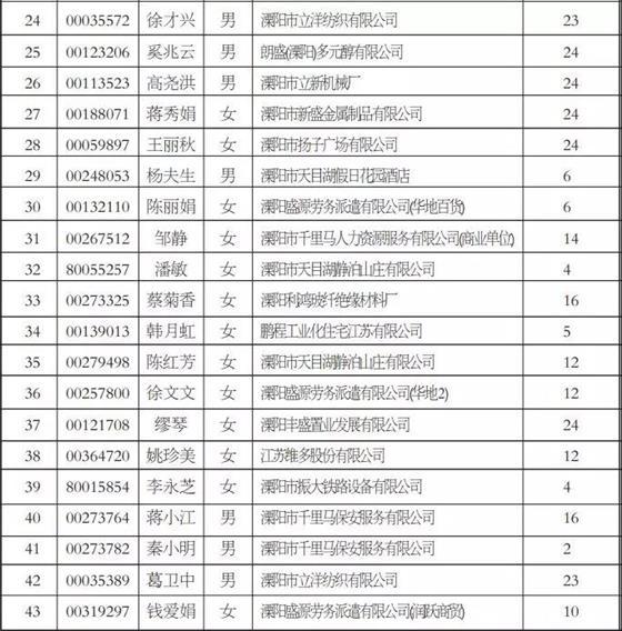 2019年9月溧阳新增符合发放失业保险待遇86人!