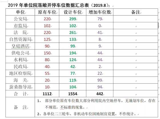 2019年溧阳市各单位院落敞开停车位汇总表来了~