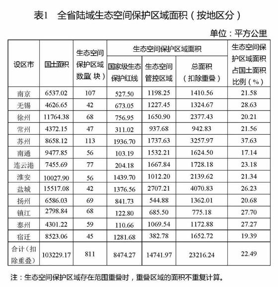 江苏省生态空间管控区域规划正式发布