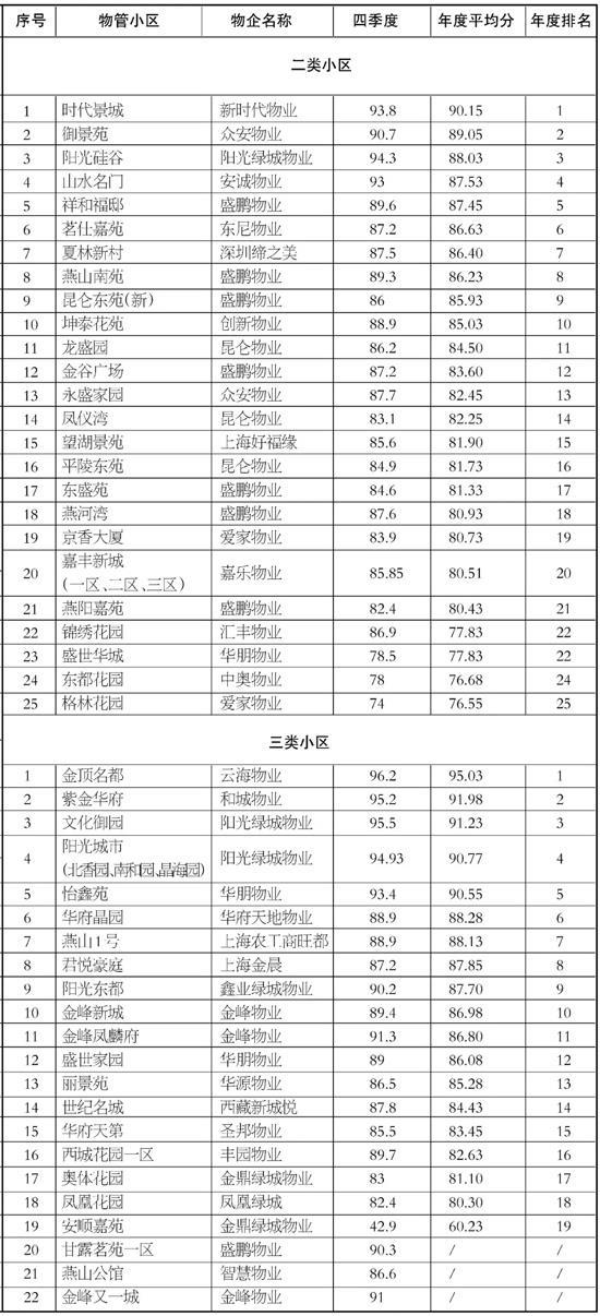 溧城镇物管小区2019年第四季度及全年考核情况出炉