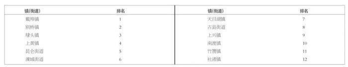 溧阳所有小区2020年第三季度测评结果出炉!你家小区排第几?