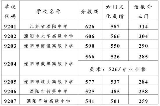 权威发布 溧阳市2020年普通高中录取分数线出炉