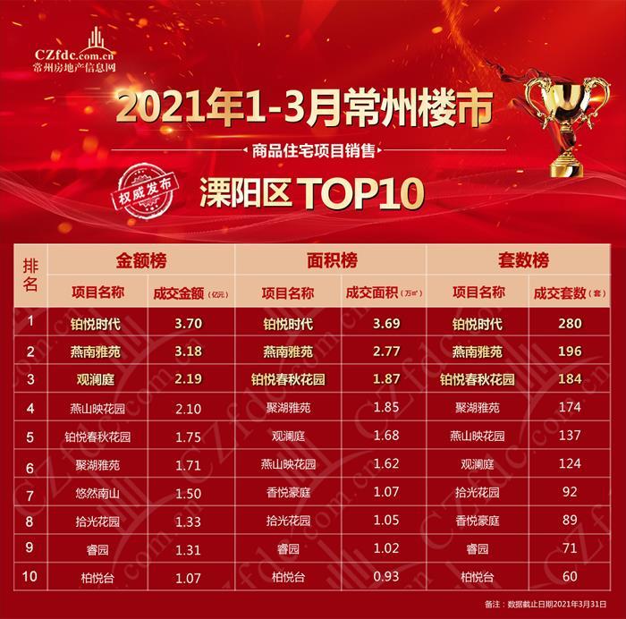 2021年1-3月溧阳商品住宅项目销售TOP10出炉
