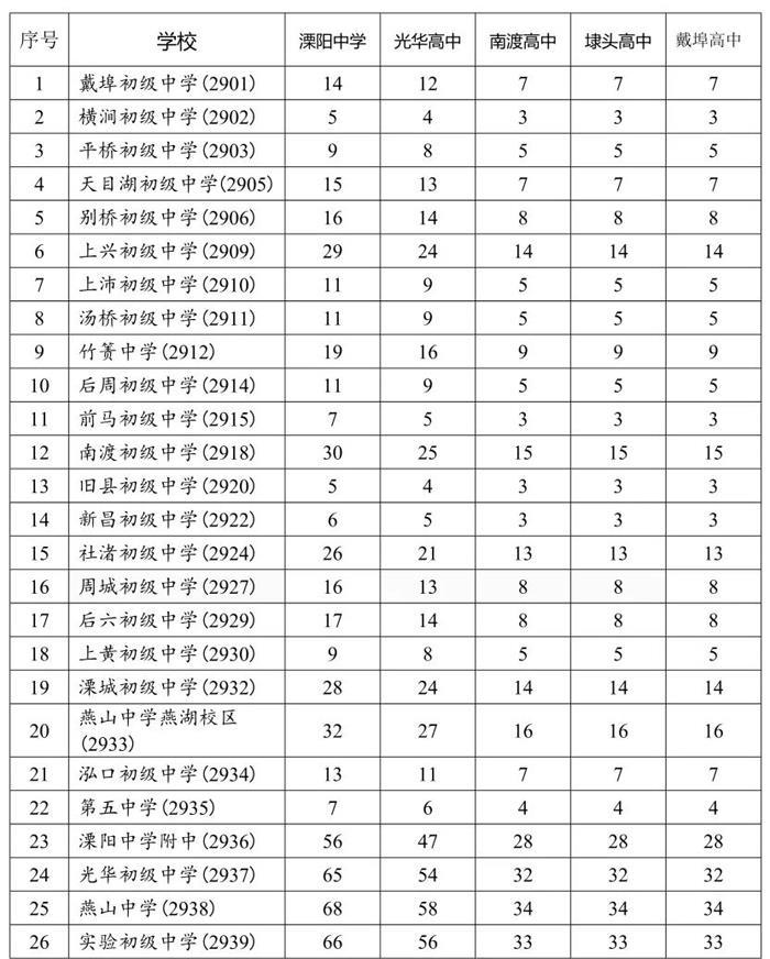 溧阳市2021年四星级高中招生计划公布