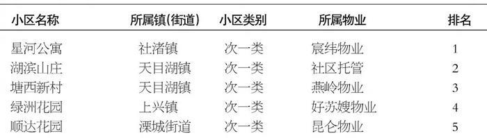 溧阳市小区2021年一季度测评结果出炉!快看你家小区排第几?