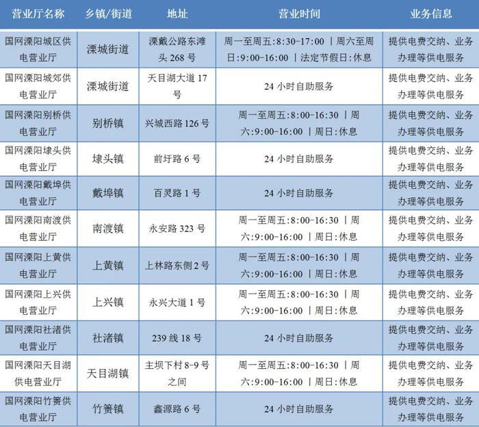 超实用!2021溧阳最新最全办事指南!