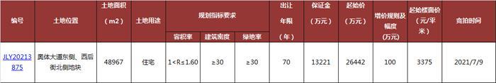 3375元/㎡起拍!上河城西1.6公里,溧阳中关村新挂宅地!