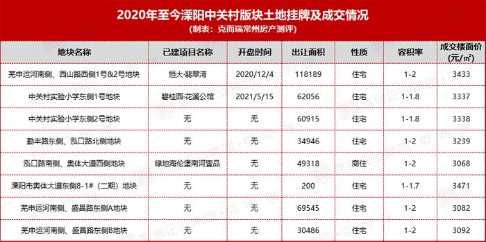 宝龙&江苏金翰拿地,溧阳中关村板块2幅宅地成交!