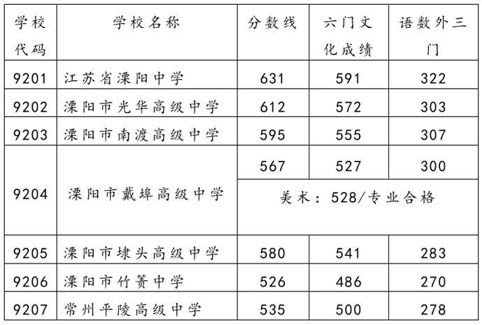 溧阳市教育局:溧阳市2021年普通高中录取分数线出炉