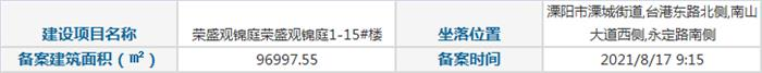 荣盛观锦庭(1#,10#,11#,12#,13#,14#,15...) 房价首次备案公示
