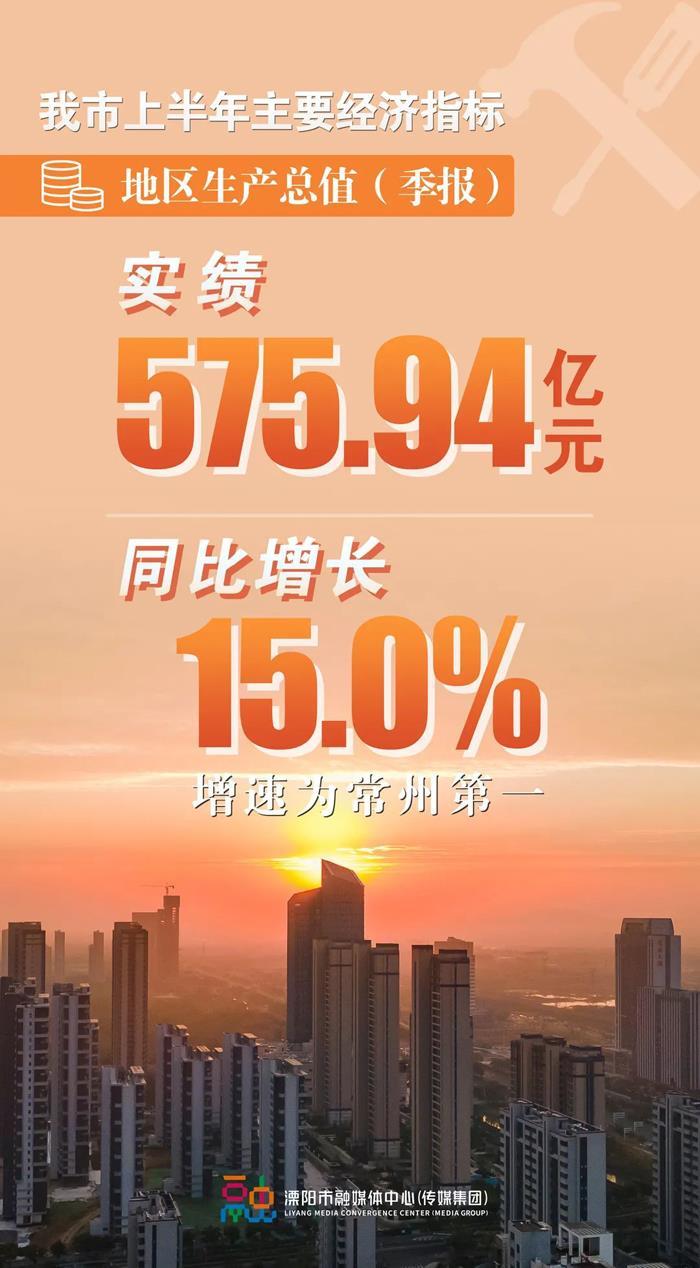 溧阳市上半年地区生产总值首次突破500亿元大关