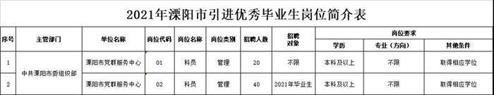 溧阳将引进优秀毕业生60名!最高购房补贴50万!