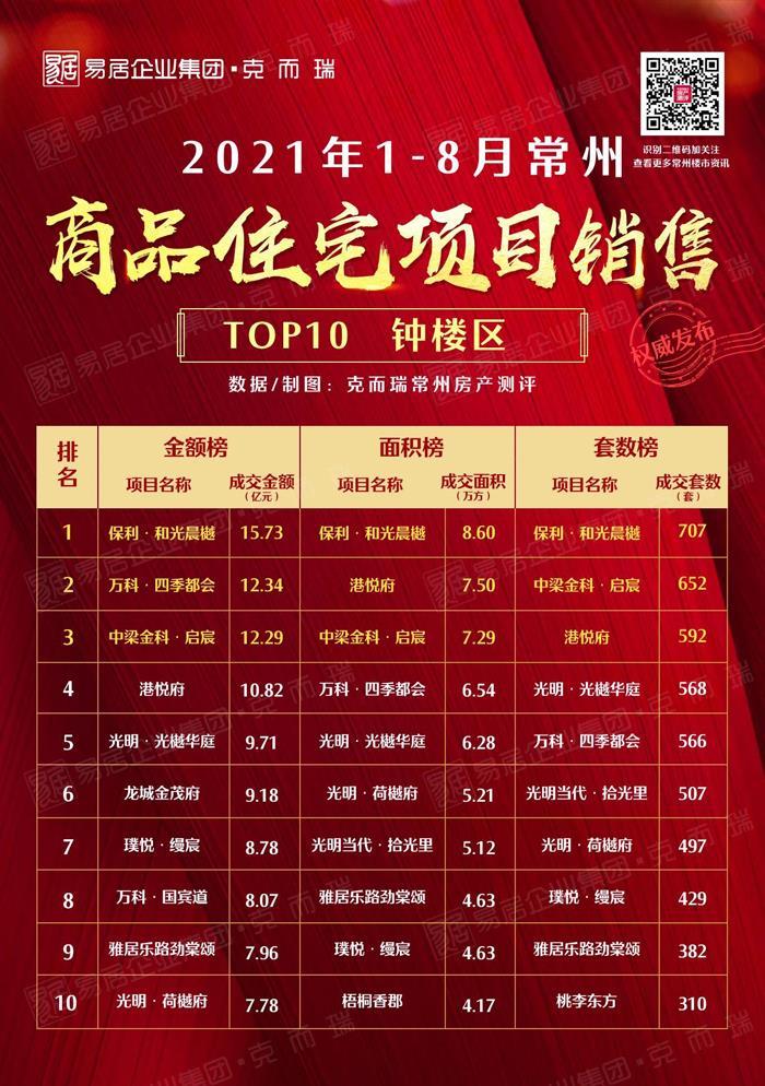 2021年1-8月溧阳住宅销售TOP10出炉